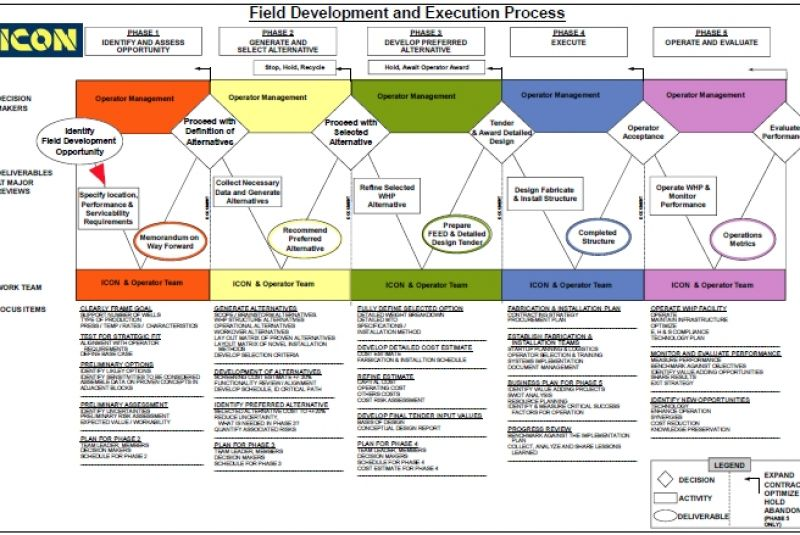 what is front end engineering design pdf